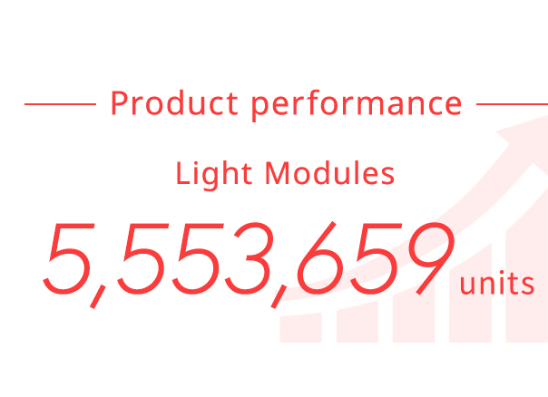 Product performance Light Modules 5,072,725 units